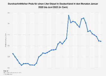 Durchschnittlicher Dieselpreis in Deutschland bis Februar 2018