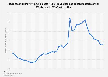 Monatlicher Heizölpreis in Deutschland bis Dezember 2018