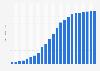Entwicklung der Weltbevölkerungszahl von Christi Geburt bis 2017