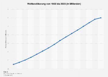Weltbevölkerung 2017