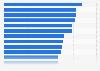 Länder mit den höchsten Fertilitätsraten 2015