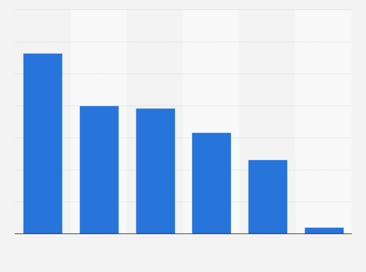 Werbeausgaben für Häuser und Bauen | Statistik