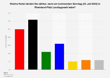 Sonntagsfrage zur Landtagswahl in Rheinland-Pfalz 2018
