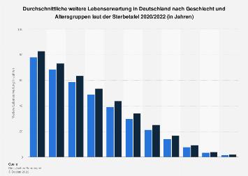 Lebenserwartung in Deutschland nach Geschlecht und Altersgruppen laut Sterbetafel