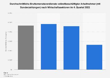 Durchschnittseinkommen im produzierenden Gewerbe und Dienstleistungsbereich Q2 2017