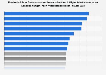 Durchschnittseinkommen - Monatsbrutto nach Branchen in Q3 2018