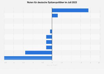 Noten für deutsche Spitzenpolitiker im März 2018