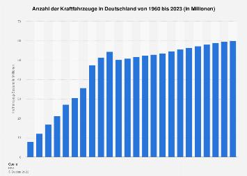 Kfz-Bestand in Deutschland bis 2017