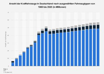 Kfz-Bestand in Deutschland nach Fahrzeugtyp bis 2017