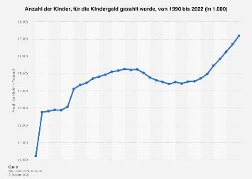Anzahl der Kinder, für die Kindergeld gezahlt wurde, bis 2018