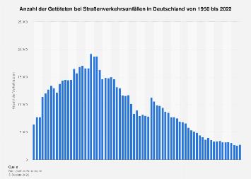 Verkehrstote in Deutschland bis 2017