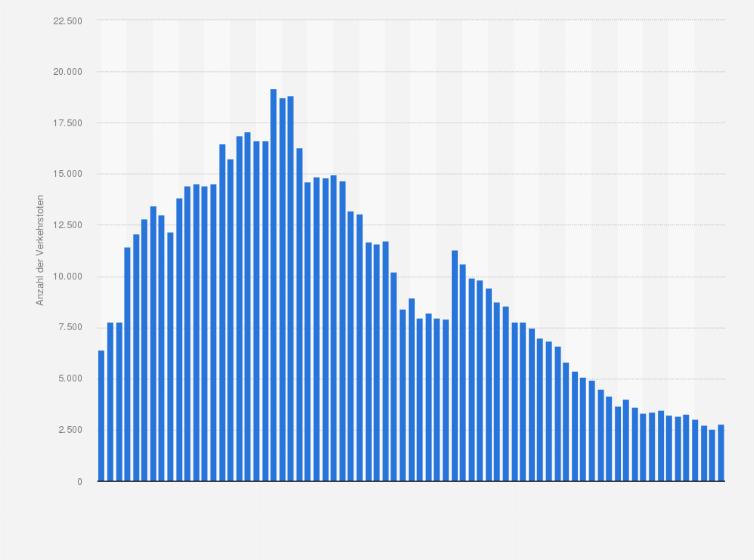 Statistik Verkehrstote