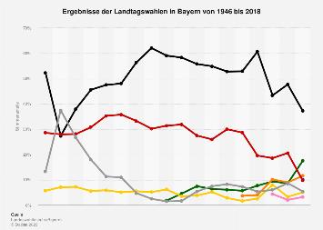 Ergebnisse aller bisherigen Landtagswahlen in Bayern bis 2013
