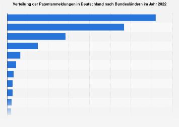Verteilung der Patentanmeldungen in Deutschland nach Bundesländern 2018