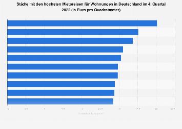 Städte mit den höchsten Mietpreisen in Deutschland Q3 2018