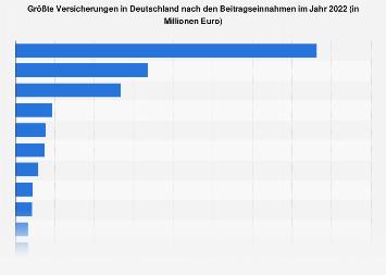 Größte Versicherungen in Deutschland nach Beitragseinnahmen 2017