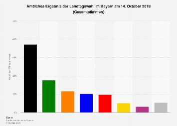 Amtliches Ergebnis der Landtagswahl in Bayern 2018