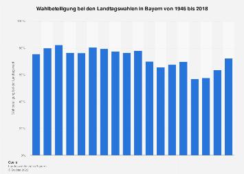 Wahlbeteiligung bei den Landtagswahlen in Bayern bis 2018