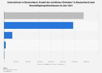 Unternehmen in Deutschland nach Beschäftigtengrößenklassen 2015 (Stand Oktober 2016)