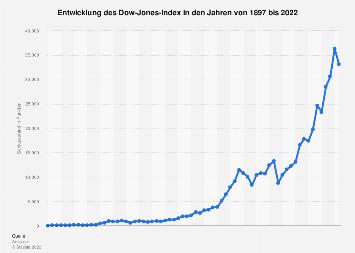 Jährliche Entwicklung des Dow-Jones-Index bis 2017