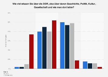 Wissen um die Lebensverhältnisse in der DDR