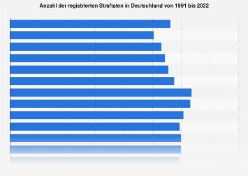 Straftaten in Deutschland bis 2017