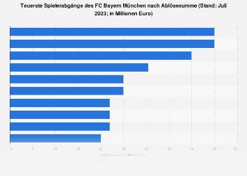 Spielerabgänge des FC Bayern München nach Ablösesummen bis 2018