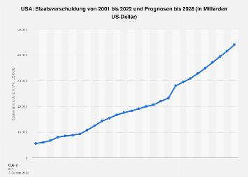 Staatsverschuldung der USA bis 2018