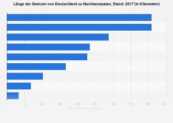 Länge der Grenzen von Deutschland zu benachbarten Staaten