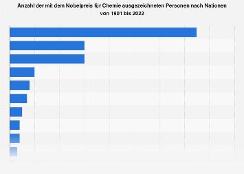 Chemie-Nobelpreise nach Nationen bis 2017