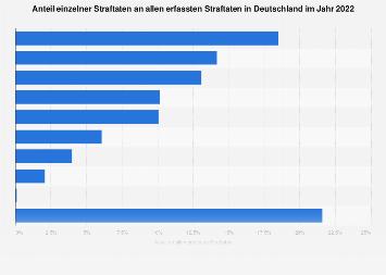 Anteil einzelner Straftaten an allen erfassten Straftaten in Deutschland 2016