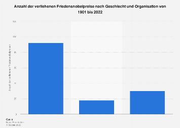 Friedensnobelpreisträger - Verteilung nach Geschlecht und Organisation bis 2017