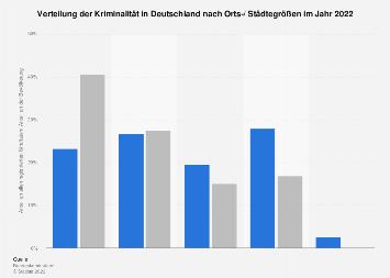 Räumliche Verteilung der Kriminalität in Deutschland in 2017