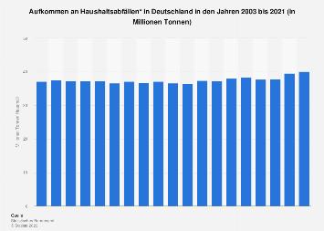 Haushaltsabfälle - Aufkommen in Deutschland bis 2017