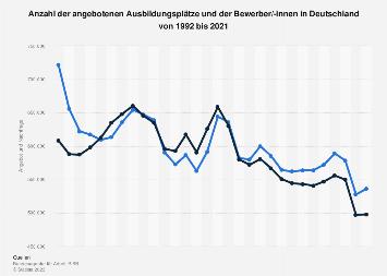 Ausbildungsplätze - Angebot und Nachfrage in Deutschland bis 2018