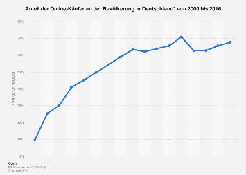 Umfrage zum Anteil der Online-Käufer in Deutschland bis 2016