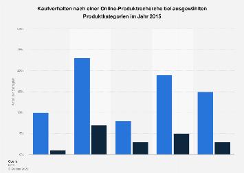 Online-Recherche vor Produkterwerb nach Produktkategorien 2015