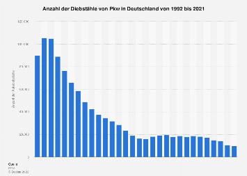 Anzahl der Diebstähle kaskoversicherter Pkw in Deutschland bis 2017