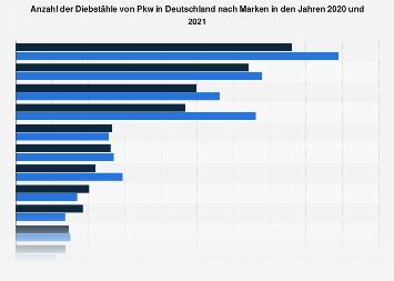 Anzahl der Autodiebstähle in Deutschland nach Automarken 2016