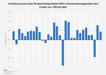 Veränderung des Bruttoinlandsprodukts im Vergleich zum Vorjahr bis 2017