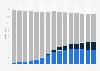 Anzahl der klassischen Festnetzanschlüsse in Deutschland nach Anbietergruppe bis 2015