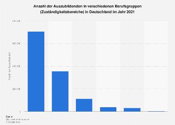 Auszubildende in Deutschland nach Berufsgruppen 2015