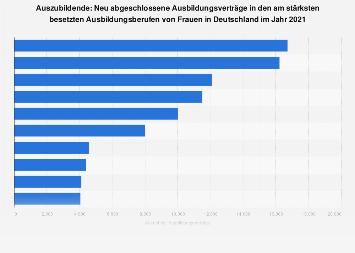 Am stärksten besetzte Ausbildungsberufe von Frauen in Deutschland 2017