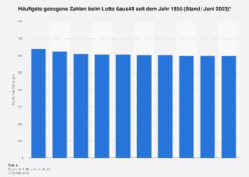 eurolotto zahlen statistik