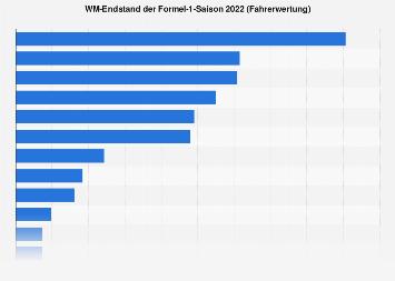 WM-Endstand der Formel-1-Saison 2016