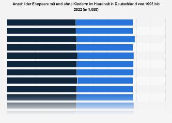 Anzahl der Ehepaare mit und ohne Kinder in Deutschland bis 2018