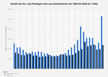 Einwanderung und Auswanderung nach/ aus Deutschland bis 2017