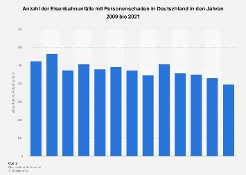 Eisenbahnunfälle in Deutschland mit Personenschaden bis 2015