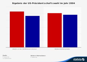 Ergebnis der US-Wahl im Jahr 2004