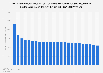 Erwerbstätige in der Land- und Forstwirtschaft und Fischerei in Deutschland bis 2017